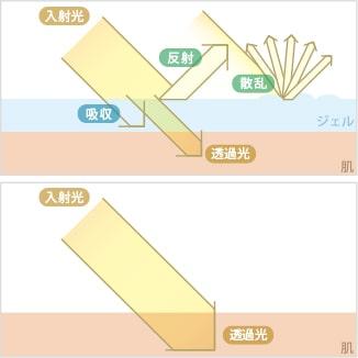 光を均一かつ効率的に届けるジェル不要の直接照射